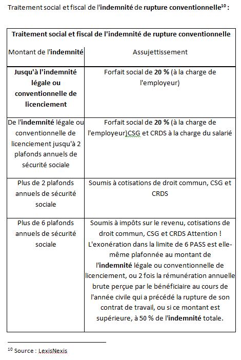 La Rupture Conventionnelle Avocat Lyon 29 Avril 2013 Avocats